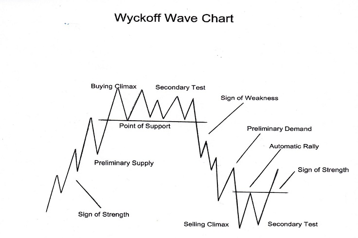 Wyckoff Wave Chart
